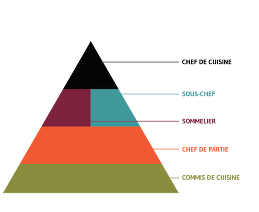 köksbrigaden diagram pyramid